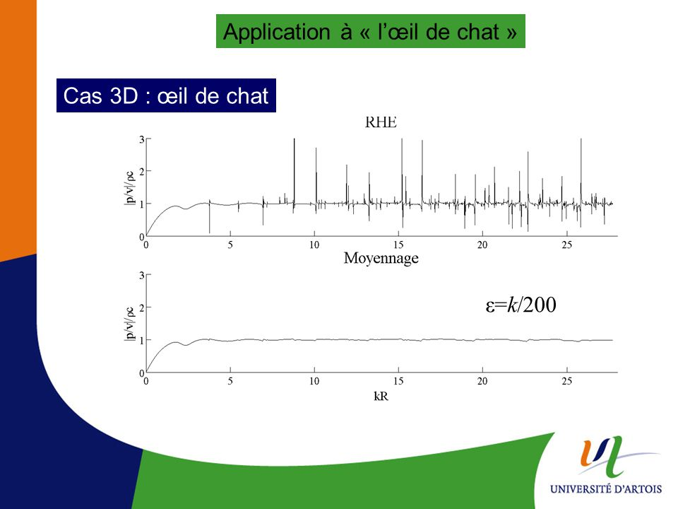 Application à « lœil de chat » ε=k 200 Cas 3D : œil de chat