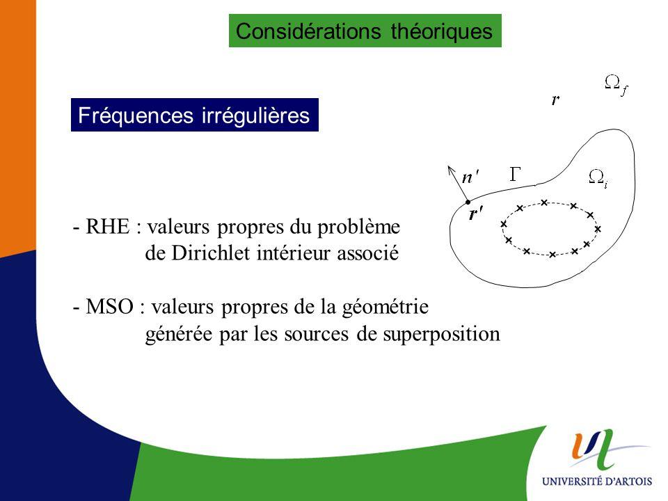 Considérations théoriques Méthodes classiques - CHIEF (méthode de Schenck) et dérivées - Méthode de Burton et Miller Méthode proposée Méthode de moyennage :