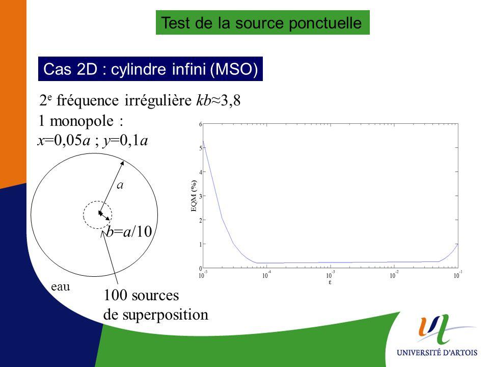 Test de la source ponctuelle Cas 2D : cylindre infini