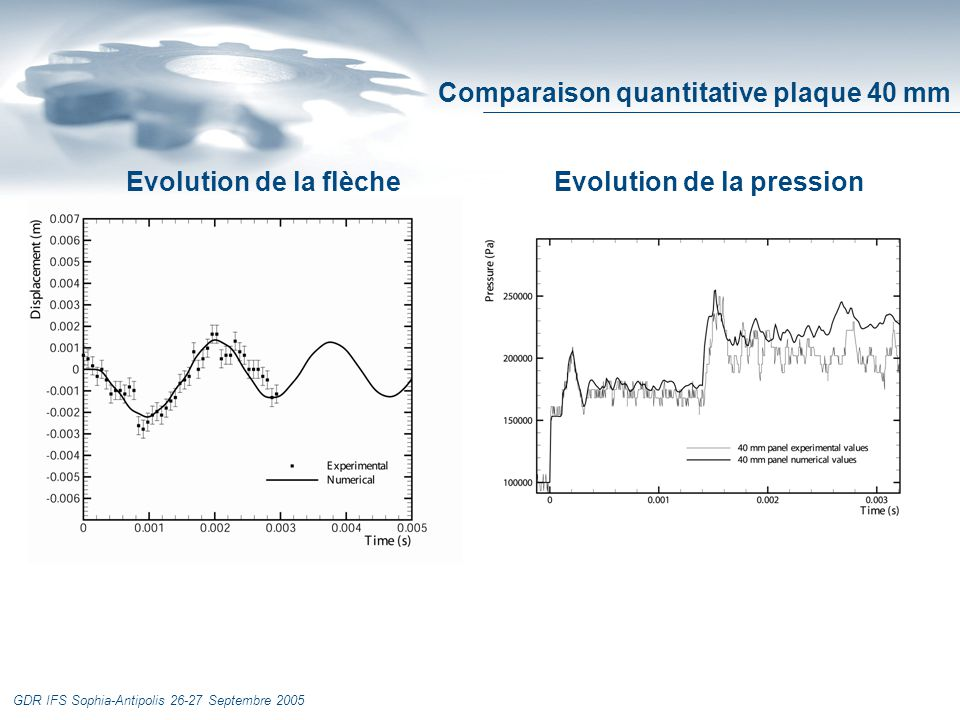 GDR IFS Sophia-Antipolis 26-27 Septembre 2005 Evolution de la flèche Evolution de la pression Comparaison quantitative plaque 40 mm