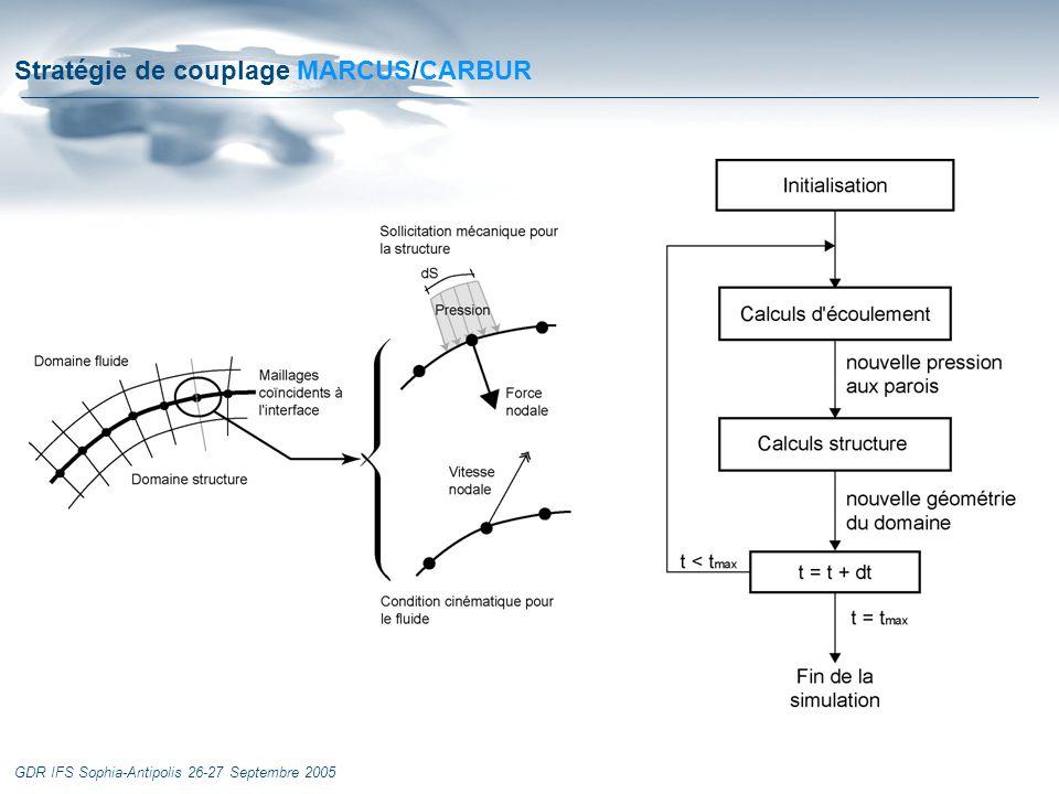 Stratégie de couplage MARCUS/CARBUR