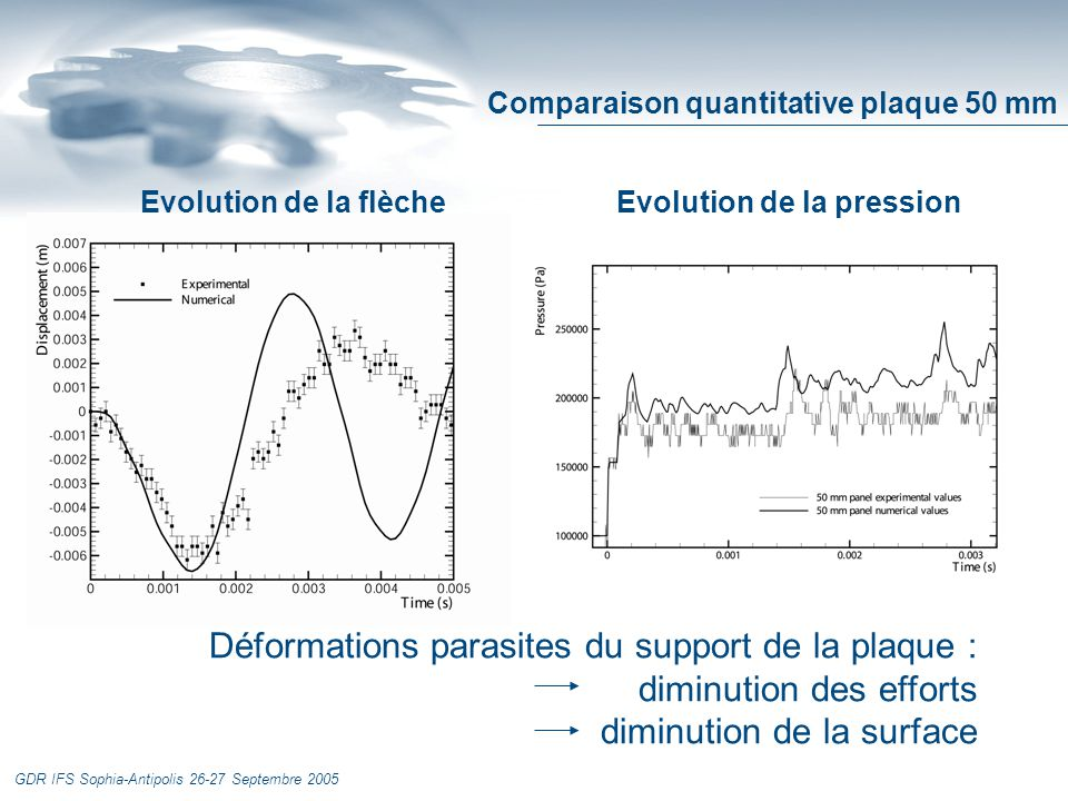 GDR IFS Sophia-Antipolis 26-27 Septembre 2005 Déformations parasites du support de la plaque : diminution des efforts diminution de la surface Evoluti