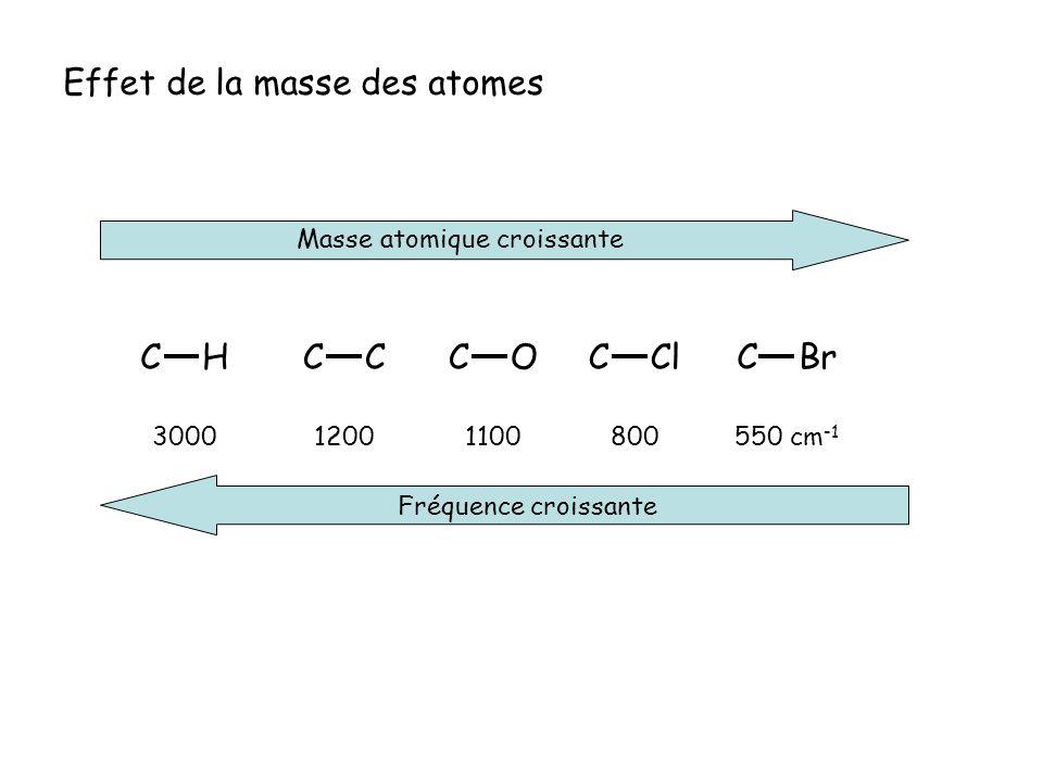Effet de la masse des atomes Masse atomique croissante C Br 1200800550 cm -1 C ClC OC C H Fréquence croissante 30001100