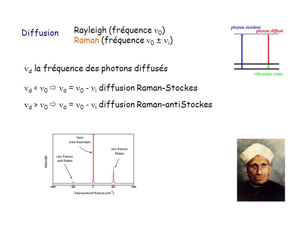 Rayleigh (fréquence 0 ) Raman (fréquence 0 ± i ) Diffusion d la fréquence des photons diffusés d < 0 d = 0 - i diffusion Raman-Stockes d > 0 d = 0 - i