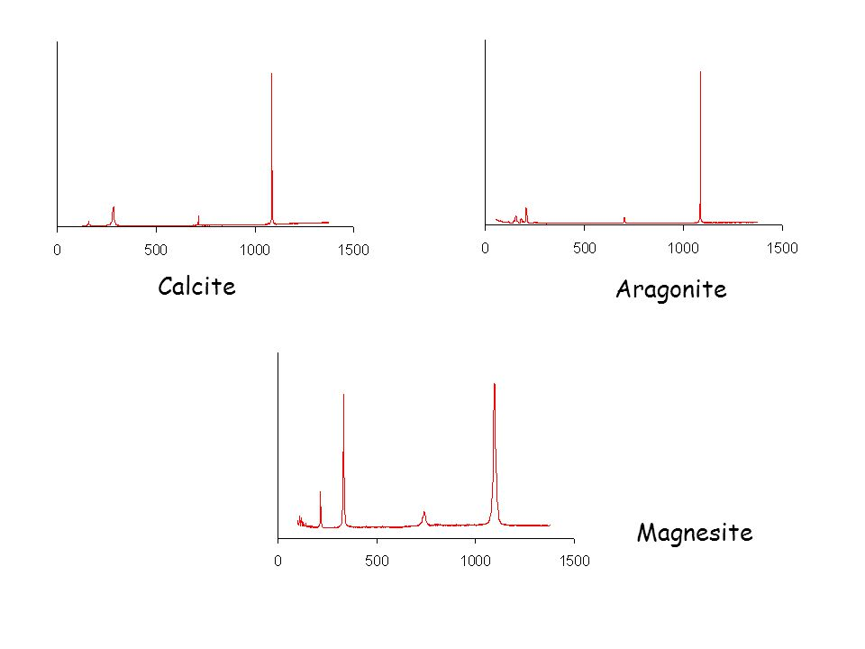 Calcite Aragonite Magnesite