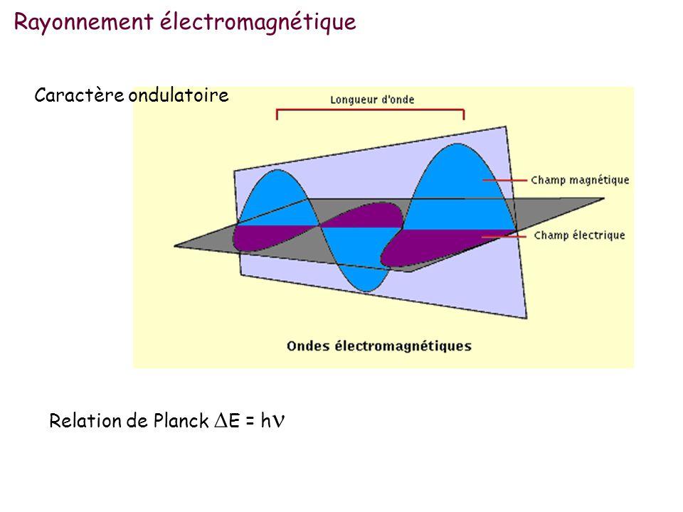 Rayonnement électromagnétique Caractère ondulatoire Relation de Planck E = h