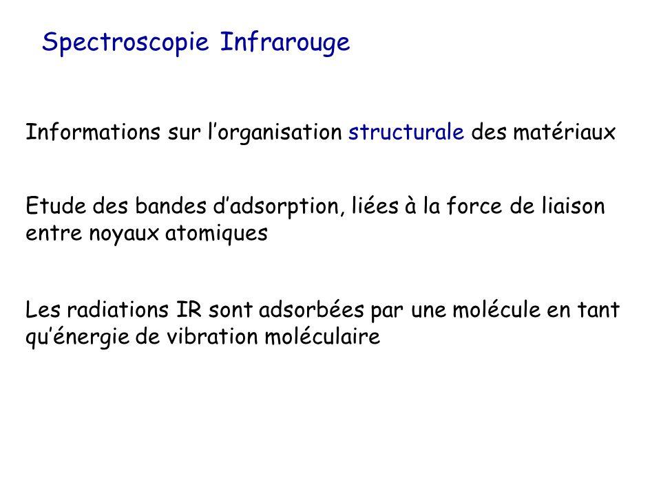 Spectroscopie Infrarouge Informations sur lorganisation structurale des matériaux Etude des bandes dadsorption, liées à la force de liaison entre noya