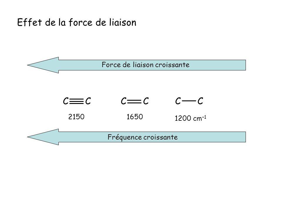 Effet de la force de liaison Force de liaison croissante Fréquence croissante C 2150 1650 1200 cm -1