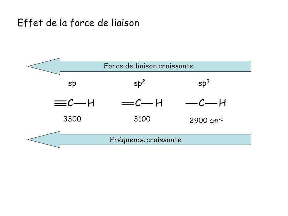 Effet de la force de liaison Force de liaison croissante Fréquence croissante C H 3300 3100 2900 cm -1 spsp 2 sp 3