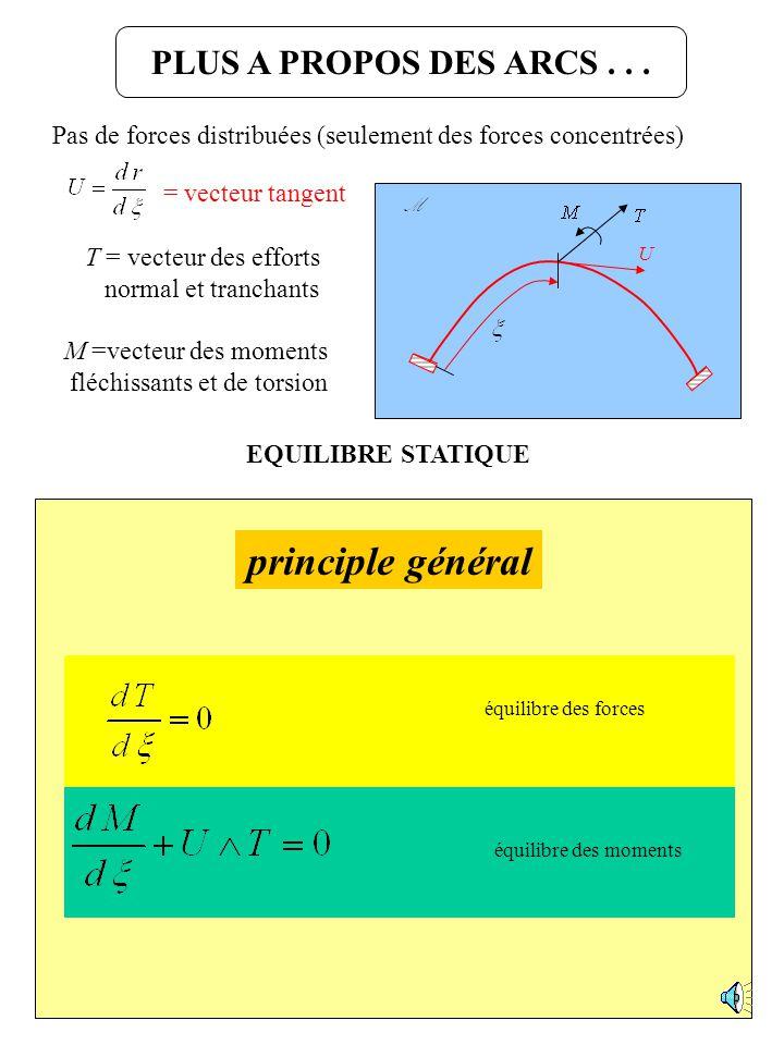 Déclinons le principe général… Dynamique des points matériels Statique des poutres et arcs