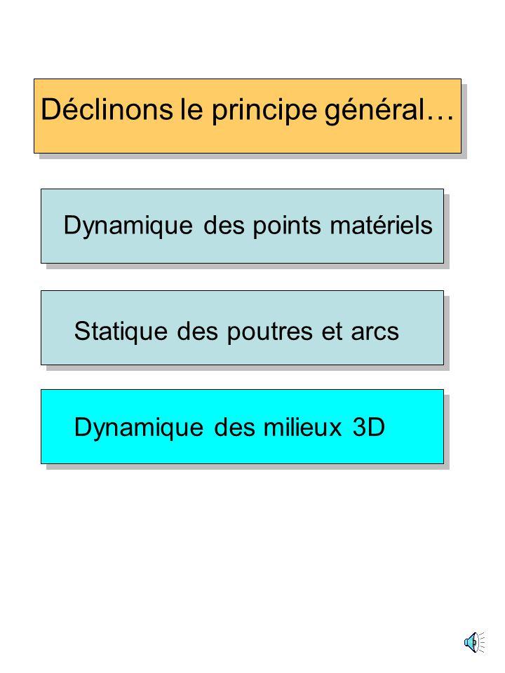 PLUS A PROPOS DES ARCS... Pas de forces distribuées (seulement des forces concentrées) EQUILIBRE STATIQUE = vecteur tangent U principle général équili