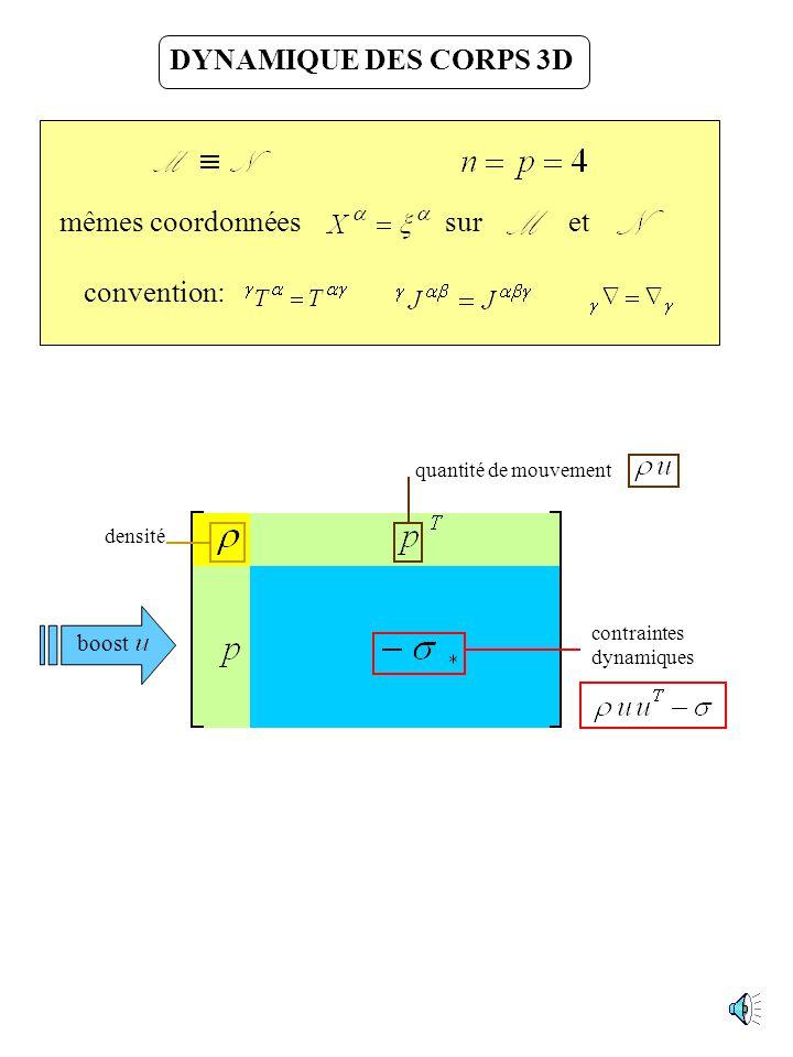 Déclinons le principe général… Dynamique des points matériels Statique des poutres et arcs Dynamique des milieux 3D
