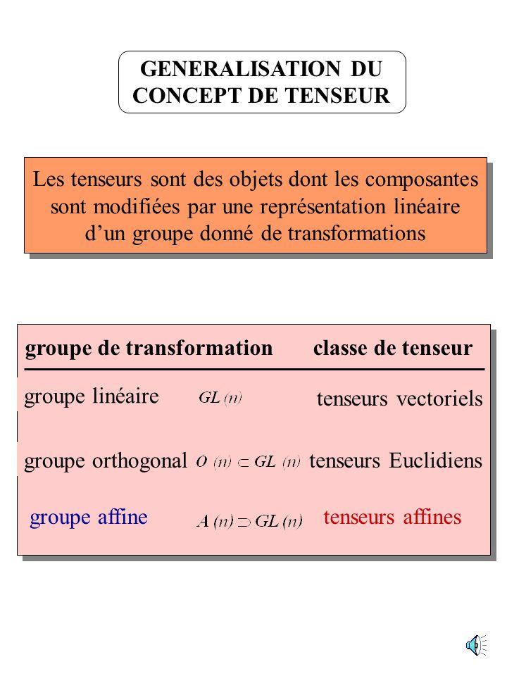 INTRODUCTION Comment structurer la Mécanique des Milieux continus ? géometrie groupe de transformations classe de tenseurs famille de connexions (symb