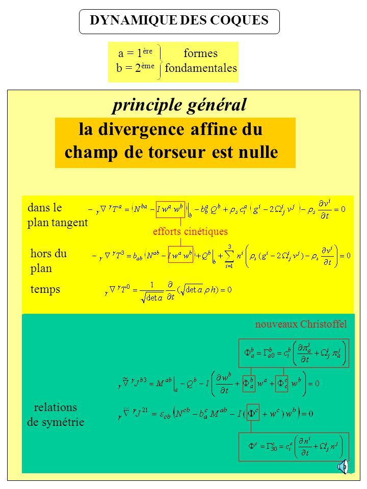 VARIABLES DE COQUES idéalisation dun corps mince et lisse corps 3D densité de masse contraintes de cisaillement transversales quantité de mouvement co