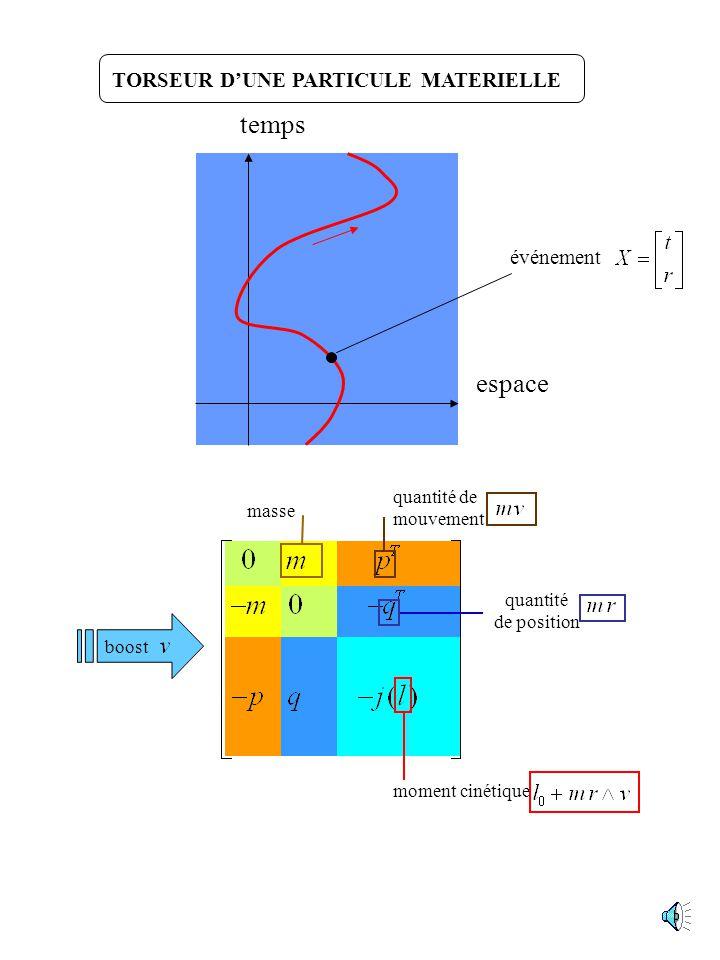 TORSEUR DUN ARC T = vecteur des efforts normal et tranchants M =vecteur des moments fléchissants et de torsion translation spatiale: loi de transport : LOI DE TRANSPORT DU MOMENT matrice de produit vectoriel: