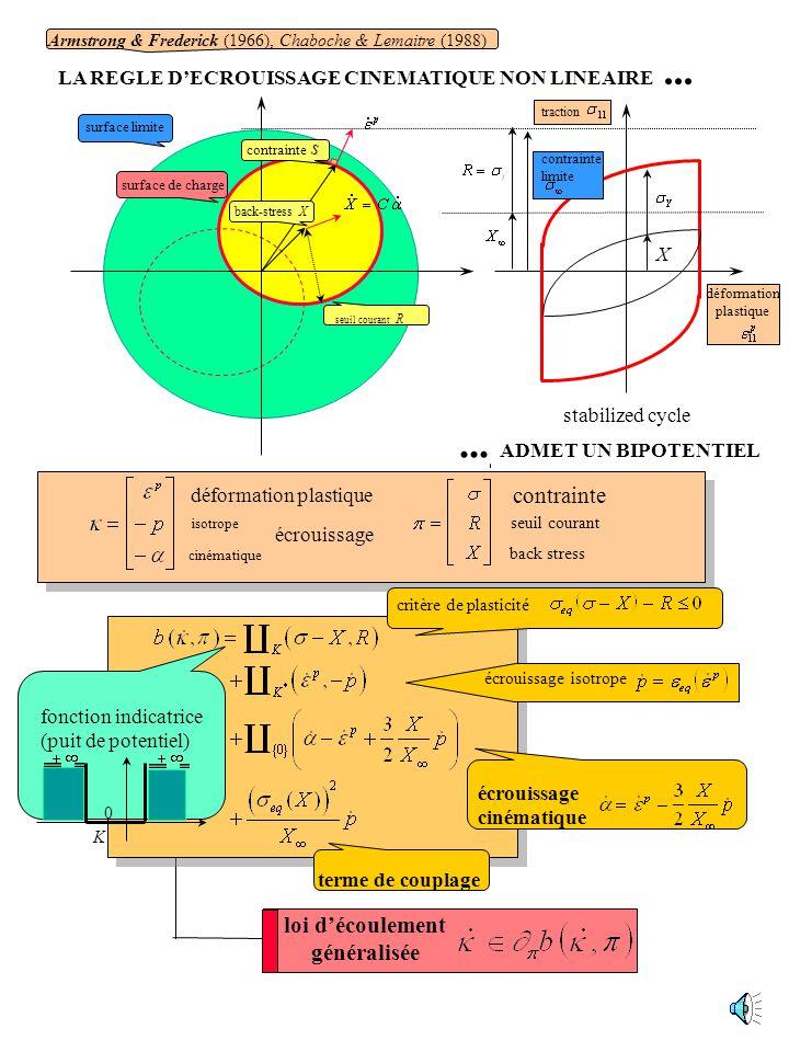 Le bipotentiel Mécanique du contact Plasticité des sols Lécrouissage non linéaire