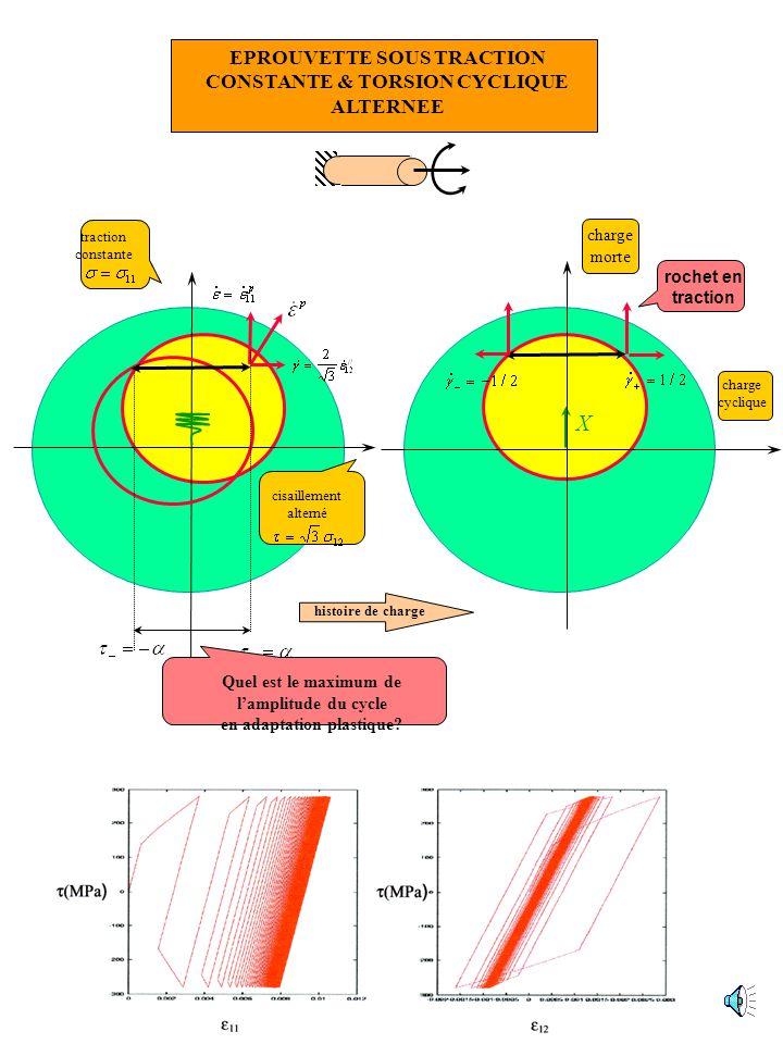 Chargement proportionnel: Analyse limite Chargement variable répété: Adaptation plastique charge 1 charge 2 domaine de charge domaine de charge de réf