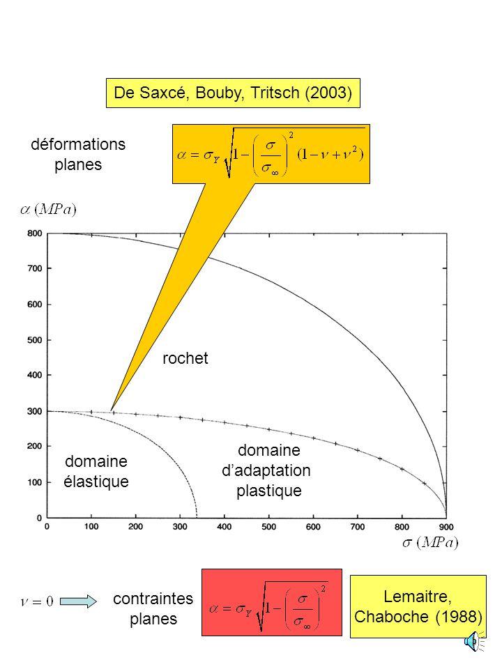 charge morte X histoire de charge charge cyclique traction constante cisaillement alterné Quel est le maximum de lamplitude du cycle en adaptation pla