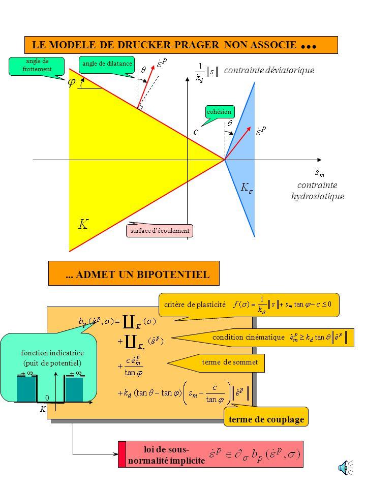 loi de sous- normalité implicite contrainte hydrostatique contrainte déviatorique angle de frottement angle de dilatance cohésion LE MODELE DE DRUCKER-PRAGER NON ASSOCIE...