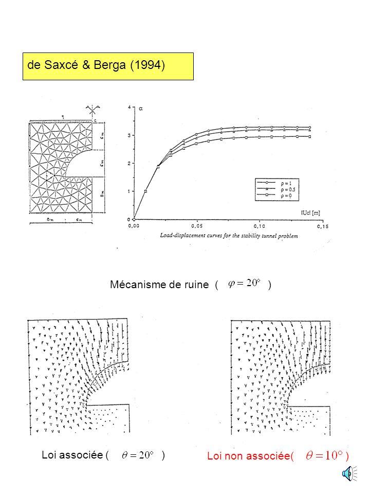Mécanisme de ruine ( ) Loi associée ( ) Loi non associée( )