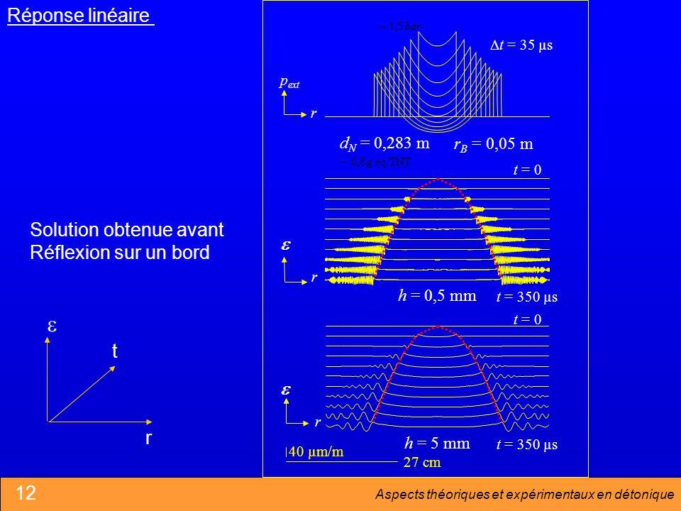 Aspects théoriques et expérimentaux en détonique Réponse linéaire d N = 0,283 m r B = 0,05 m h = 0,5 mm h = 5 mm t = 0 t = 350 µs t = 0 t = 350 µs p ext r t = 35 µs r 27 cm 40 µm/m r t r Solution obtenue avant Réflexion sur un bord 12
