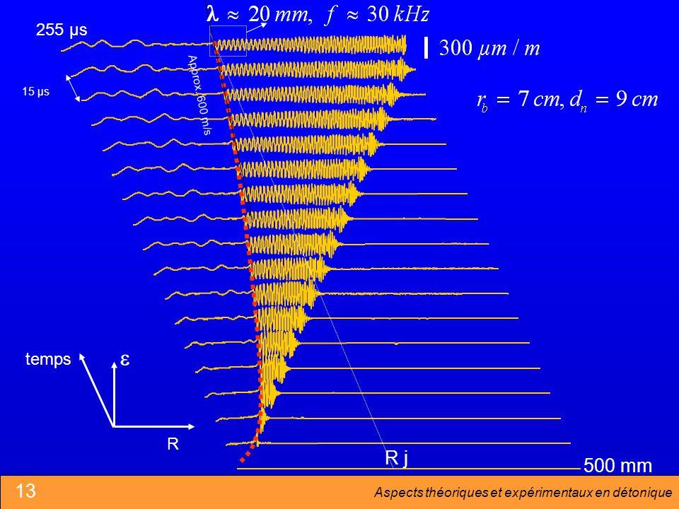 Aspects théoriques et expérimentaux en détonique temps R 255 µs R j 500 mm 15 µs Approx. 600 m/s 13