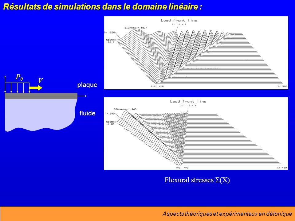 Aspects théoriques et expérimentaux en détonique Résultats de simulations dans le domaine linéaire : Flexural stresses Σ(X) V P0P0 plaque fluide
