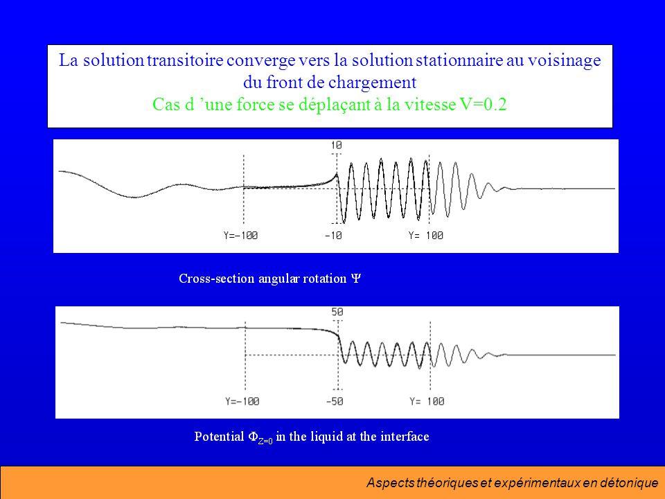 Aspects théoriques et expérimentaux en détonique La solution transitoire converge vers la solution stationnaire au voisinage du front de chargement Cas d une force se déplaçant à la vitesse V=0.2