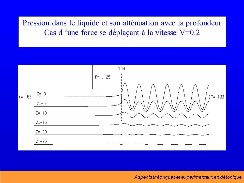Aspects théoriques et expérimentaux en détonique Pression dans le liquide et son atténuation avec la profondeur Cas d une force se déplaçant à la vitesse V=0.2