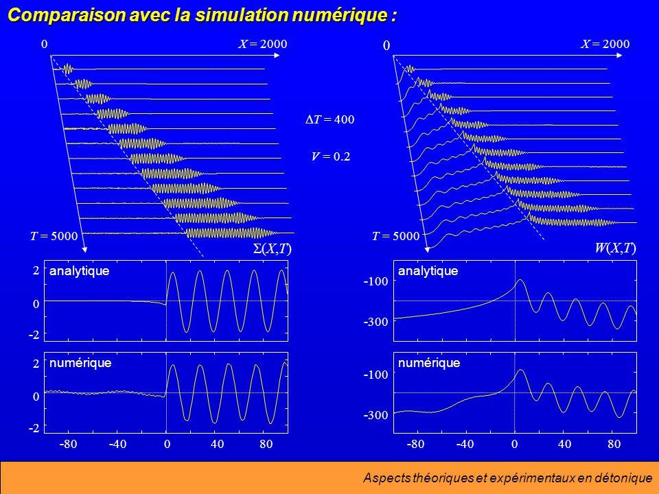 Aspects théoriques et expérimentaux en détonique -2 0 2 analytique -80-4004080 -2 0 2 numérique -300 -100 analytique -80-4004080 -300 -100 numérique Comparaison avec la simulation numérique : T = 400 V = 0.2 X = 20000 T = 5000 X = 2000 0 T = 5000 W(X,T)W(X,T) (X,T)