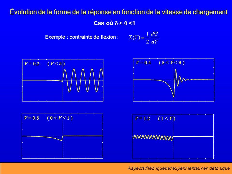 Aspects théoriques et expérimentaux en détonique V = 1.2( 1 < V ) V = 0.2( V < ) V = 0.4( < V < ) V = 0.8( < V < ) Exemple : contrainte de flexion : Évolution de la forme de la réponse en fonction de la vitesse de chargement Cas où < <1