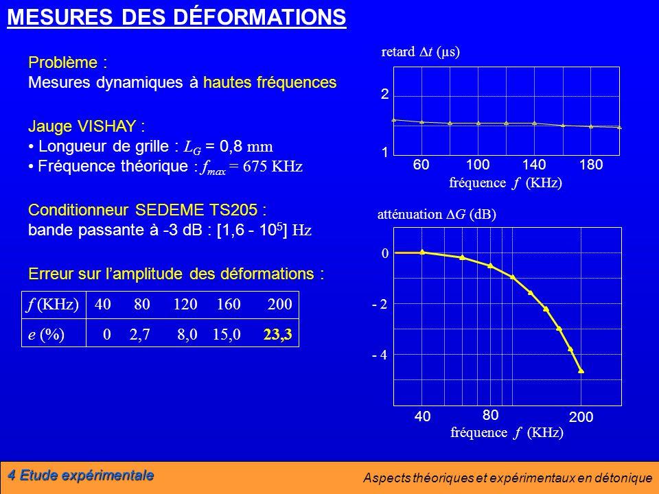 MESURES DES DÉFORMATIONS Jauge VISHAY : Longueur de grille : L G = 0,8 mm Fréquence théorique : f max = 675 KHz Conditionneur SEDEME TS205 : bande passante à -3 dB : [1,6 - 10 5 ] Hz fréquence f (KHz) atténuation G (dB) 40 80 200 0 - 2 - 4 retard t (µs) 60100140180 fréquence f (KHz) 2 1 Problème : Mesures dynamiques à hautes fréquences 02,78,015,023,3 f (KHz) e (%) 4080120160200 Erreur sur lamplitude des déformations : 4 Etude expérimentale