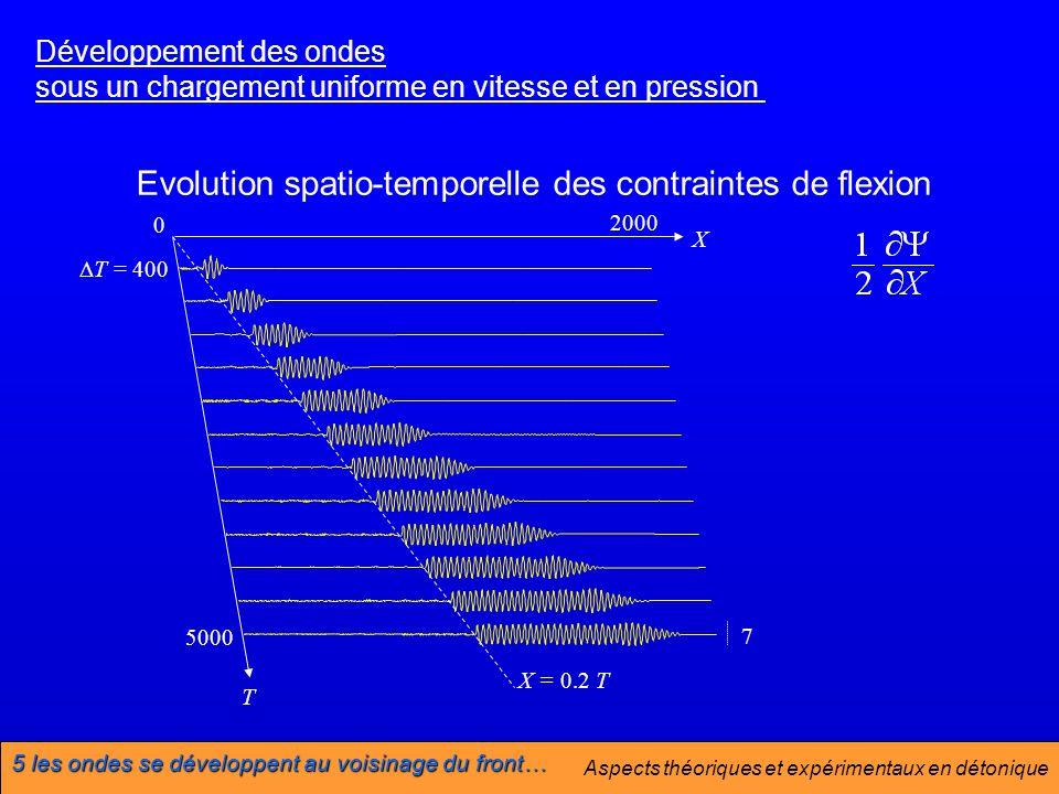 Aspects théoriques et expérimentaux en détonique Evolution spatio-temporelle des contraintes de flexion Développement des ondes sous un chargement uniforme en vitesse et en pression 7 2000 T = 400 X = 0.2 T X 0 T 5000 5 les ondes se développent au voisinage du front…