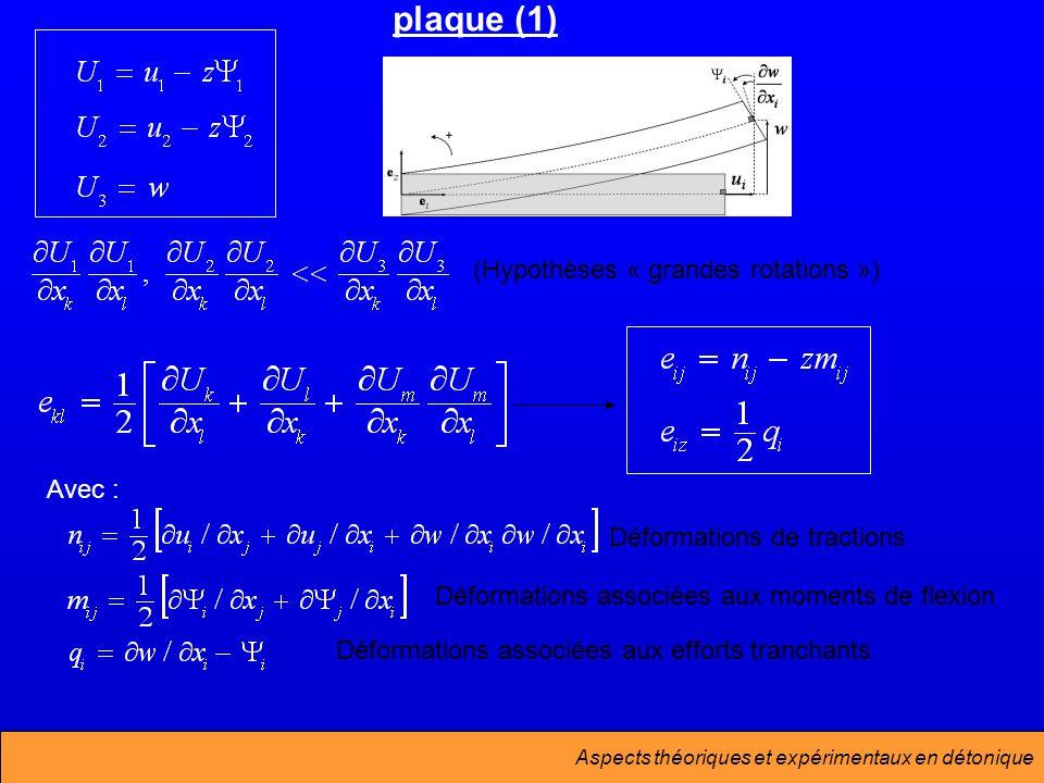 Aspects théoriques et expérimentaux en détonique (Hypothèses « grandes rotations ») Déformations de tractions Déformations associées aux moments de flexion Déformations associées aux efforts tranchants plaque (1) Avec :