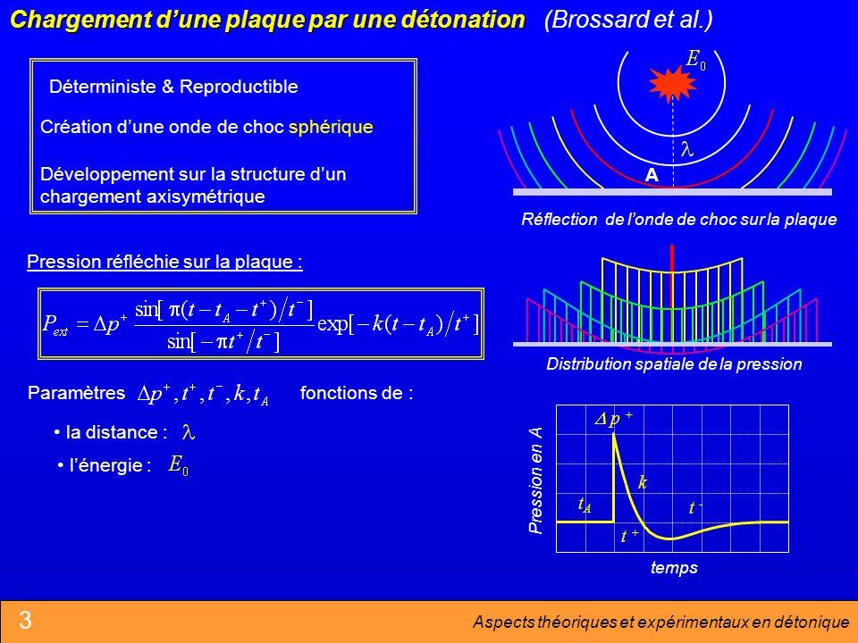 Aspects théoriques et expérimentaux en détonique Distribution spatiale de la pression Pression en A temps A Chargement dune plaque par une détonation Création dune onde de choc sphérique Développement sur la structure dun chargement axisymétrique Déterministe & Reproductible k t + t - p + tAtA Pression réfléchie sur la plaque : Paramètresfonctions de : la distance : lénergie : Réflection de londe de choc sur la plaque (Brossard et al.) 3