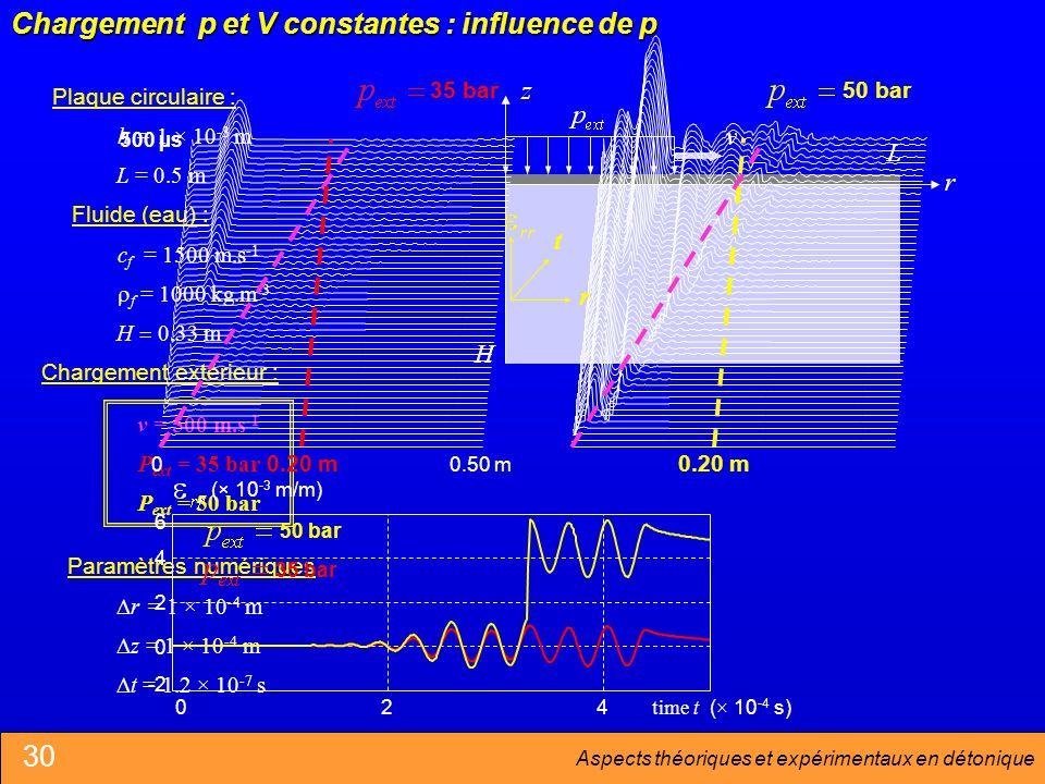 Aspects théoriques et expérimentaux en détonique Chargement p et V constantes : influence de p H L Plaque circulaire : h = 1 × 10 -3 m Chargement extérieur : Fluide (eau) : c f = 1500 m.s -1 r = 1 × 10 -4 m z = 1 × 10 -4 m t = 1.2 × 10 -7 s L = 0.5 m f = 1000 kg.m -3 H 0.33 m Paramètres numériques v = 500 m.s -1 P ext = 35 bar P ext = 50 bar -2 0 2 4 6 (× 10 -3 m/m) 024 time t 50 bar 35 bar (× 10 -4 s) 500 µs 50 bar 00.50 m 35 bar t r 0.20 m 30