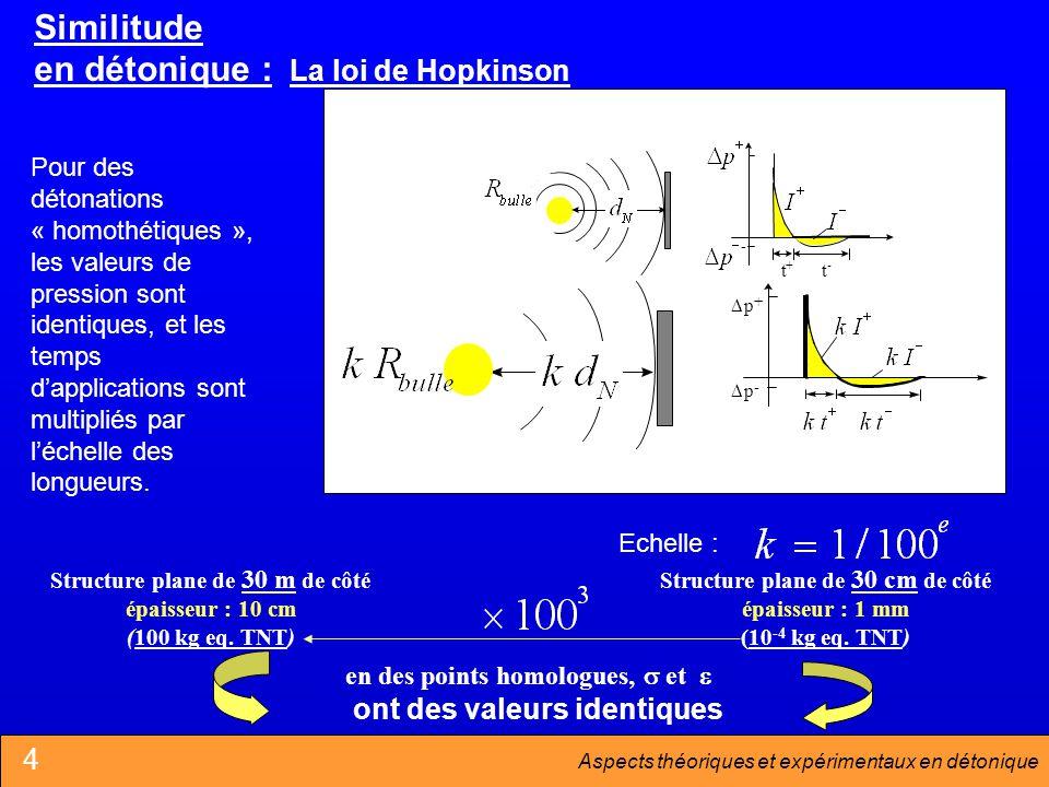 Aspects théoriques et expérimentaux en détonique Similitude en détonique : La loi de Hopkinson Pour des détonations « homothétiques », les valeurs de pression sont identiques, et les temps dapplications sont multipliés par léchelle des longueurs.