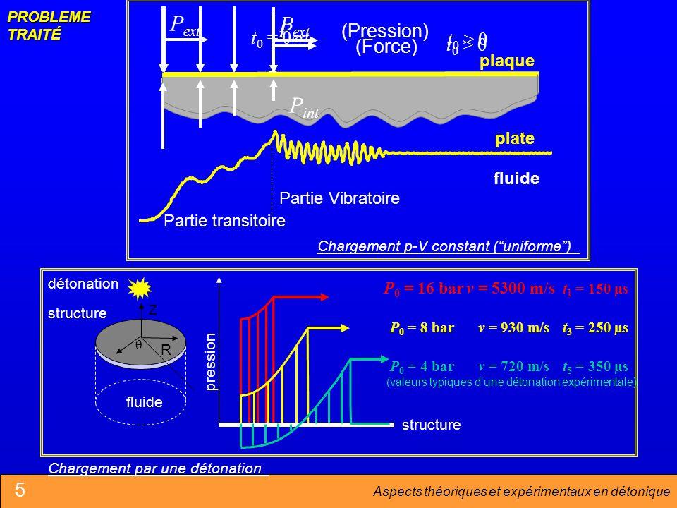 Aspects théoriques et expérimentaux en détonique PROBLEME TRAITÉ P ext plaque fluide t 0 = 0 t 1 = 150 µs v = 5300 m/sP 0 = 16 bar v = 930 m/sP 0 = 8 bart 3 = 250 µs Chargement par une détonation pression structure fluide détonation R Z v = 720 m/sP 0 = 4 bart 5 = 350 µs (valeurs typiques dune détonation expérimentale) P ext t 0 > 0 (Force) P ext t 0 > 0 (Pression) P int plate fluide Partie transitoire Partie Vibratoire Chargement p-V constant (uniforme) 5