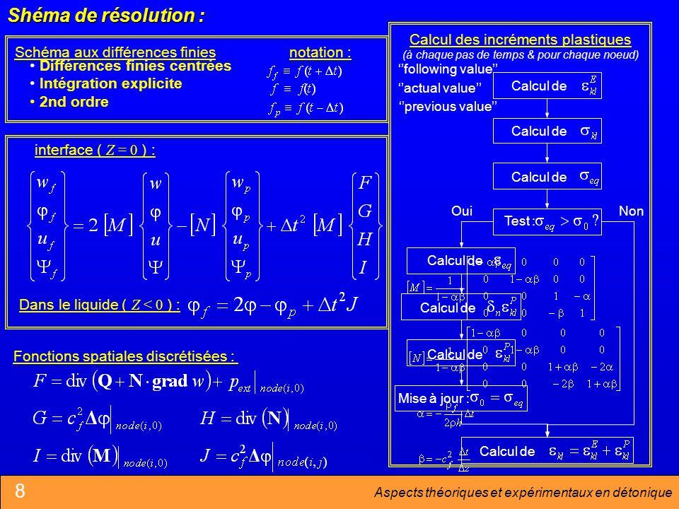 Aspects théoriques et expérimentaux en détonique Calcul des incréments plastiques (à chaque pas de temps & pour chaque noeud) Calcul de Test : Mise à jour : Calcul de OuiNon 8 Fonctions spatiales discrétisées : interface ( Z = 0 ) : Dans le liquide ( Z < 0 ) : Schéma aux différences finiesnotation : Différences finies centrées Intégration explicite 2nd ordre Shéma de résolution : following value previous value actual value