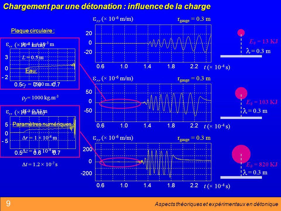 Aspects théoriques et expérimentaux en détonique Plaque circulaire : h = 1 × 10 -3 m Eau: c f = 1500 m.s -1 r = 1 × 10 -4 m z = 1 × 10 -4 m t = 1.2 × 10 -7 s L = 0.5 m f = 1000 kg.m -3 H 0.33 m Paramètres numériques : 0.61.01.41.82.2 -20 0 20 (× 10 -6 m/m) t (× 10 -4 s) r gauge = 0.3 m = 0.3 m E 0 = 13 KJ Chargement par une détonation : influence de la charge 1.01.41.82.2 -50 0 50 (× 10 -6 m/m) t (× 10 -4 s) 0.6 r gauge = 0.3 m E 0 = 103 KJ = 0.3 m 0.61.01.41.82.2 -200 0 200 (× 10 -6 m/m) t (× 10 -4 s) r gauge = 0.3 m E 0 = 820 KJ = 0.3 m 0.50.60.7 (×10 -8 m/m) - 2 0 3 - 5 0 5 (×10 -7 m/m) 0.50.60.7 9