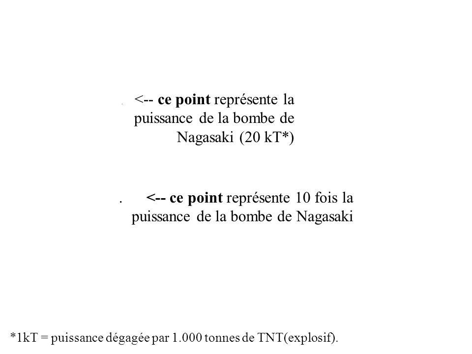 <-- ce point représente la puissance de la bombe de Nagasaki (20 kT*).