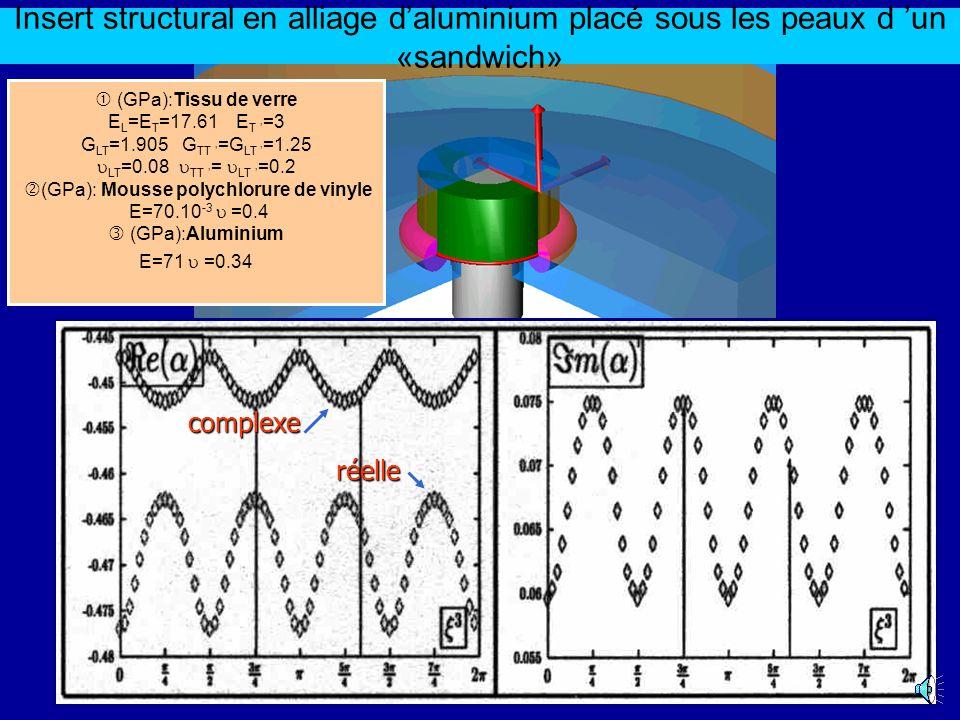 Insert structural en alliage daluminium placé sous les peaux d un «sandwich» (GPa):Tissu de verre E L =E T =17.61 E T =3 G LT =1.905 G TT =G LT =1.25 LT =0.08 TT = LT =0.2 (GPa): Mousse polychlorure de vinyle E=70.10 -3 =0.4 (GPa):Aluminium E=71 =0.34 complexe réelle