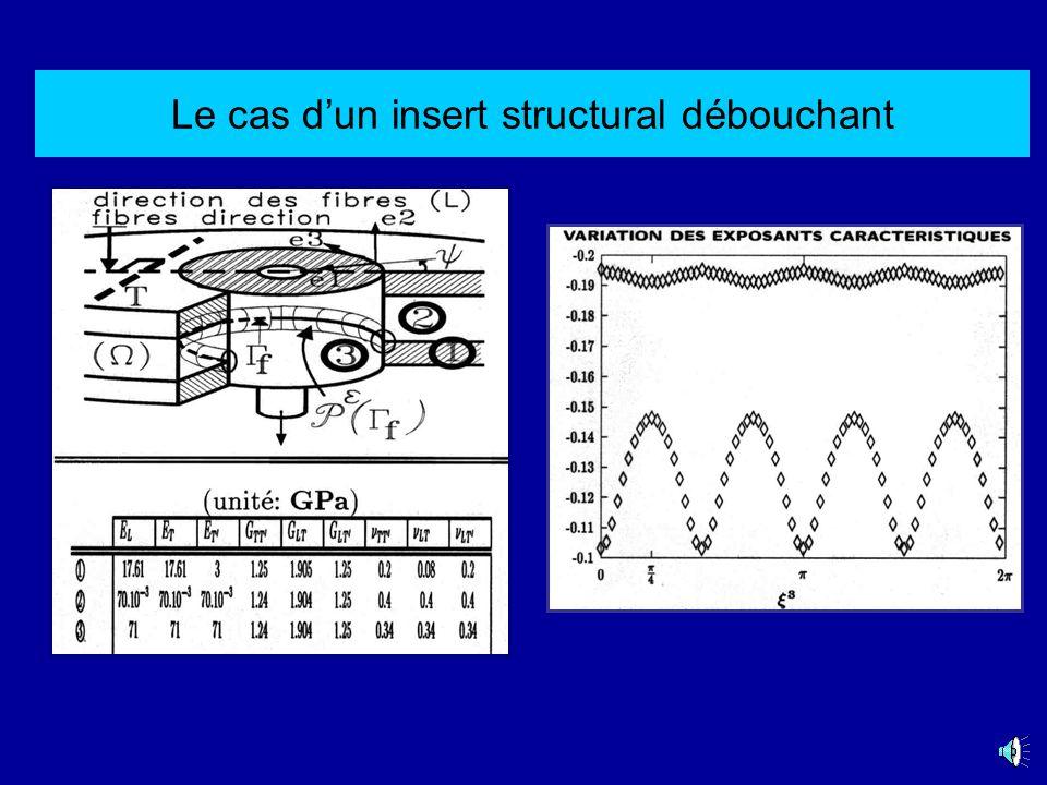 Insert structural en alliage daluminium placé sous les peaux d un «sandwich» (GPa):Tissu de verre E L =E T =17.61 E T =3 G LT =1.905 G TT =G LT =1.25