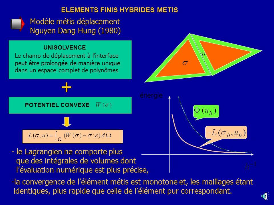 ELEMENTS FINIS HYBRIDES METIS énergie Modèle métis déplacement Nguyen Dang Hung (1980) -la convergence de lélément métis est monotone et, les maillages étant identiques, plus rapide que celle de lélément pur correspondant.