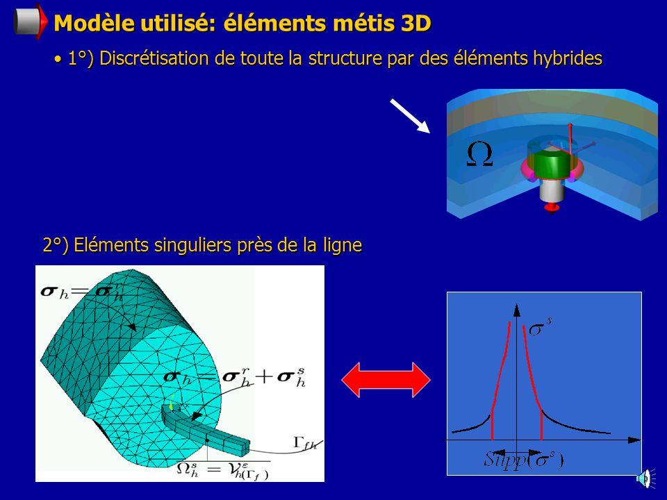 Modèle utilisé: éléments métis 3D 1°) Discrétisation de toute la structure par des éléments hybrides 1°) Discrétisation de toute la structure par des éléments hybrides 2°) Eléments singuliers près de la ligne