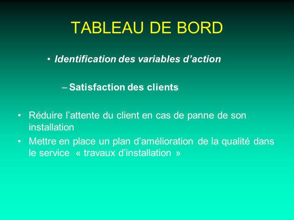 TABLEAU DE BORD Identification des variables daction –Satisfaction des clients Réduire lattente du client en cas de panne de son installation Mettre e