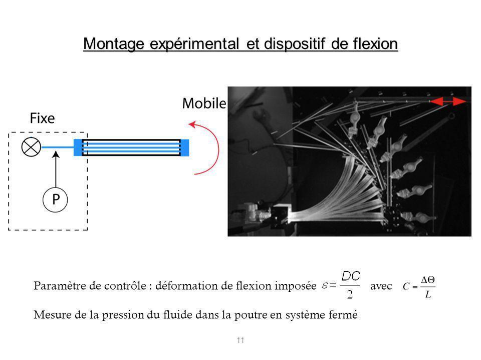 11 Paramètre de contrôle : déformation de flexion imposéeavec Mesure de la pression du fluide dans la poutre en système fermé Montage expérimental et