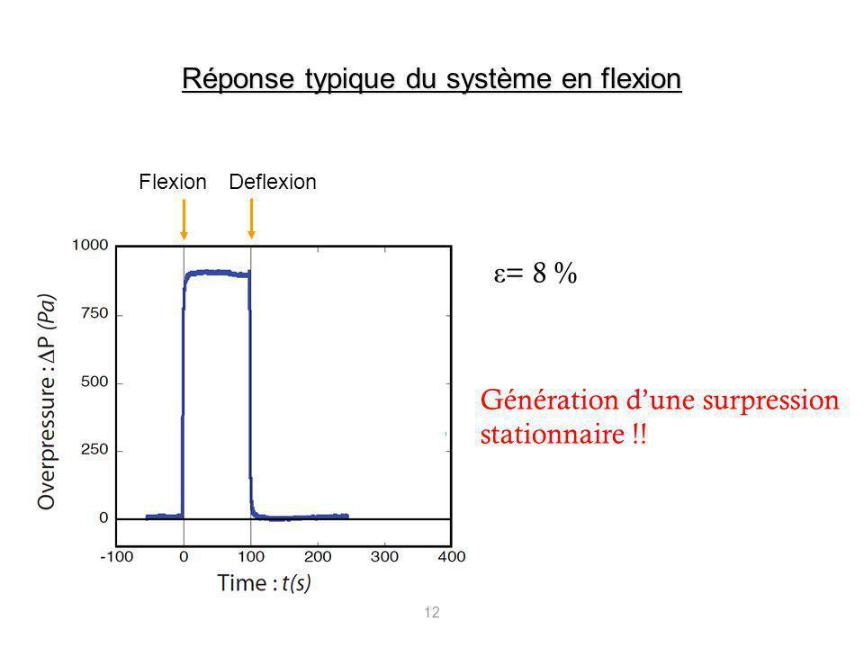 12 Génération dune surpression stationnaire !! ε = 8 % FlexionDeflexion Réponse typique du système en flexion