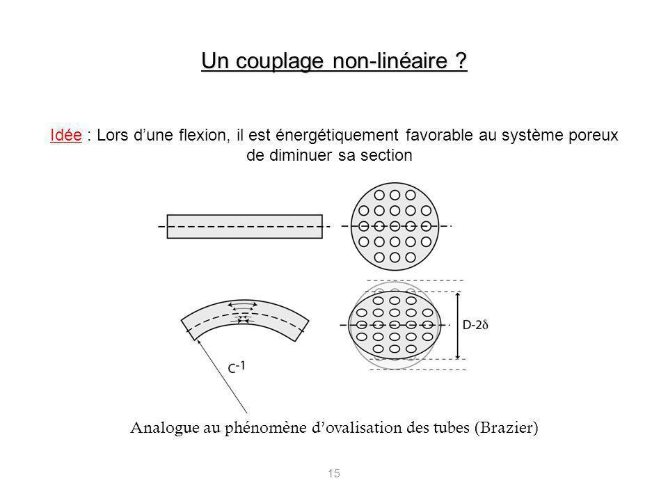 15 Analogue au phénomène dovalisation des tubes (Brazier) Idée : Lors dune flexion, il est énergétiquement favorable au système poreux de diminuer sa