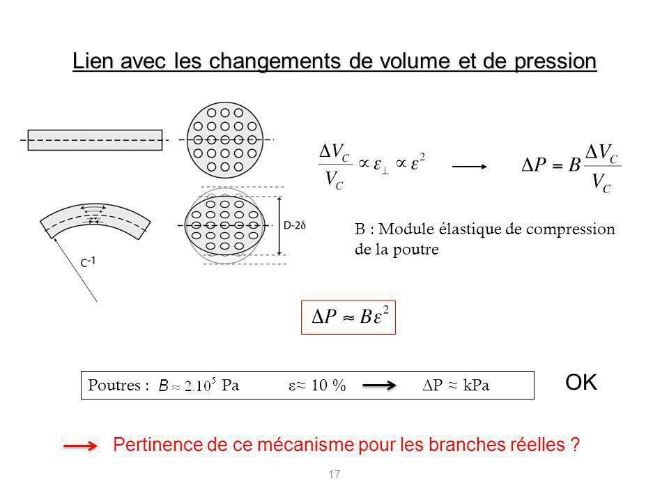 17 Poutres : Pa ε 10 % Δ P kPa Lien avec les changements de volume et de pression B : Module élastique de compression de la poutre OK Pertinence de ce